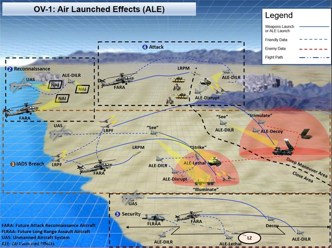 Air Launched Effect Operational View – 1 within FARA Ecosystem