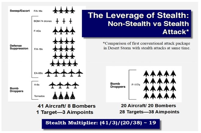 Comparing Stealth and Nonstealth aircraft C Mitchell Institute