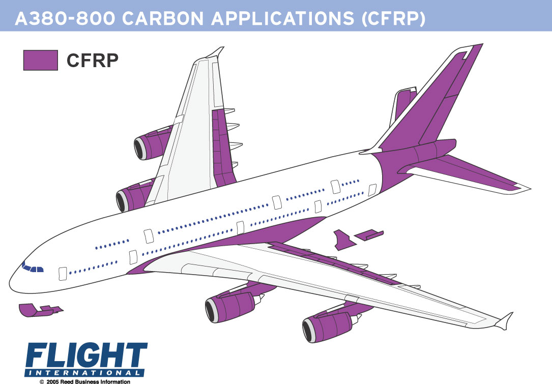 a380-800 carbon applications