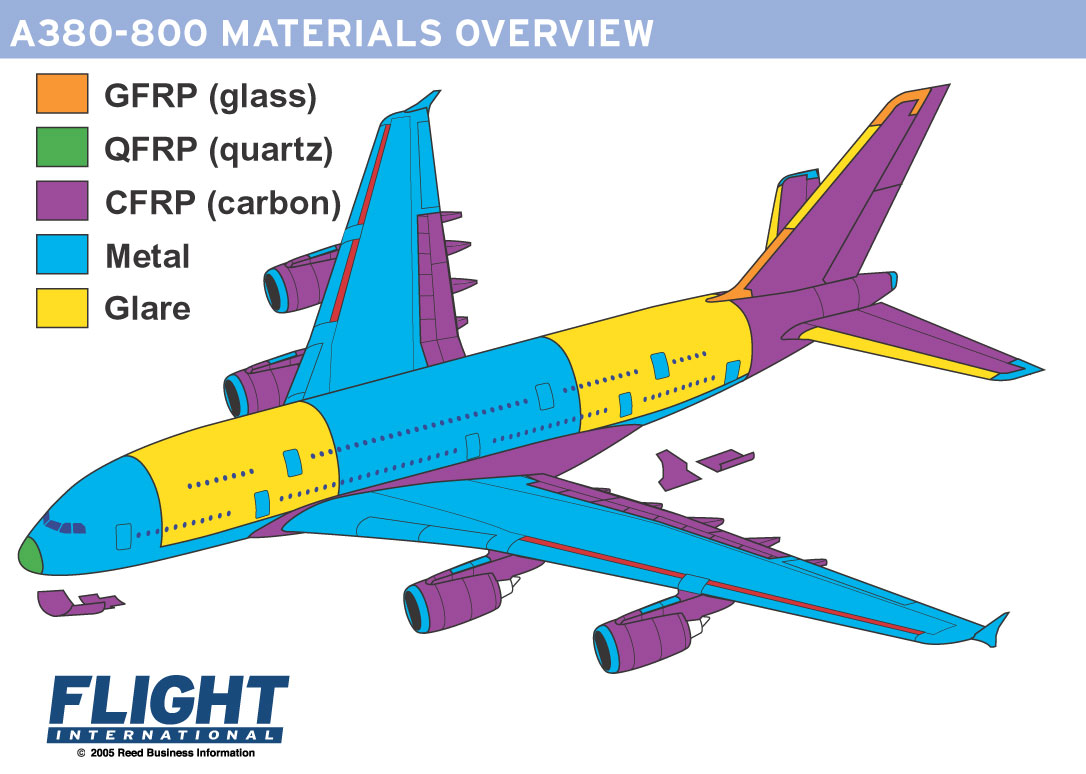 a380-800 materials overview