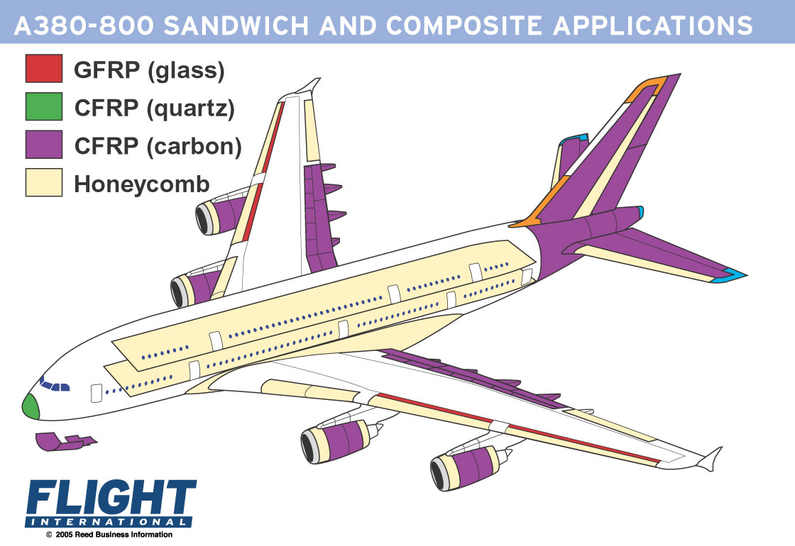A380-800 Sandwich and composite applications