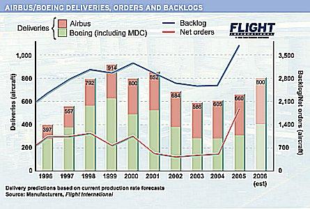 Orders - backlogs 1