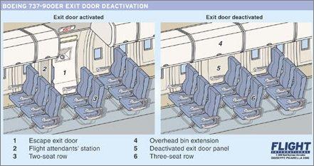 Boeing 737-900ER exit door deactivation
