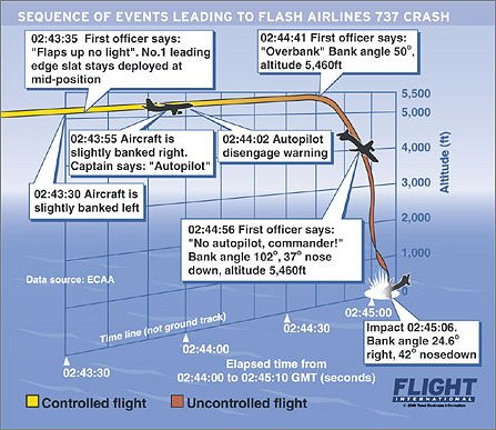 Flash Airlines crash sequence W445