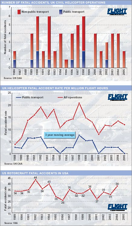 Helicopter safety feature graphs WL