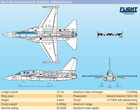 KAI T-50 specs W445