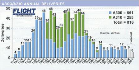 A300/310 annual deliveries W445