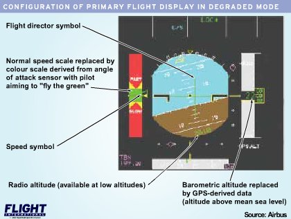 Altitude displays Airbus W420