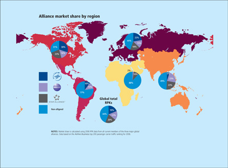 alliance market share by region
