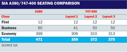 A380 table SIA