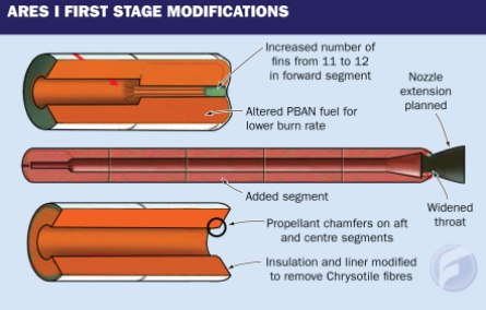 Ares first-stage modsW445