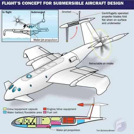 darpa submersible aircraft