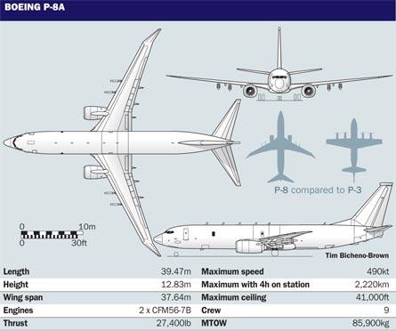 P-8A three view, Tim Brown