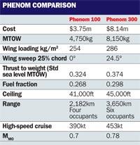 Phenom 300 comparison table