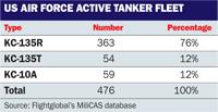 US air force tanker fleet table