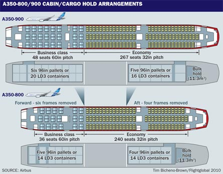 A350-800/900 cabin/cargo hold arrangements, ©Tim B