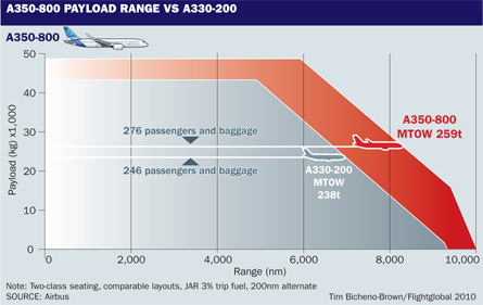 A350-800 payload range vs A330-200, ©Tim Brown, Fl