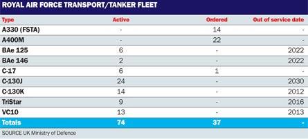 RAF tanker fleet