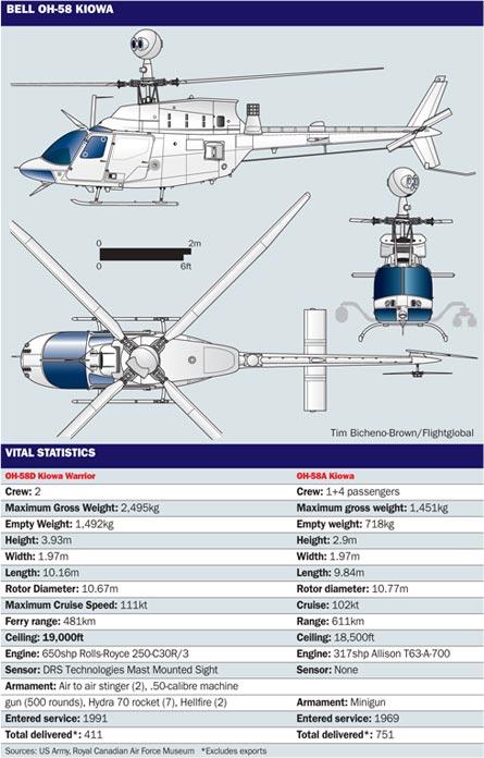 Bell OH-58 Kiowa, ©Tim Brown/Flightglobal
