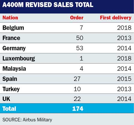 A400M revised sales total