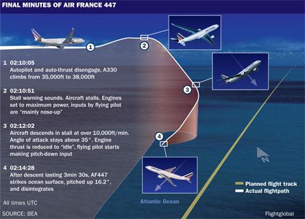 AF447 flightpath-update