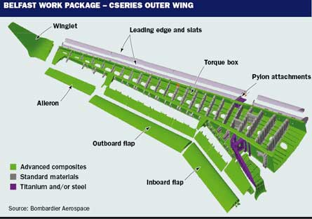Belfast Work Package - CSeries Outer Wing