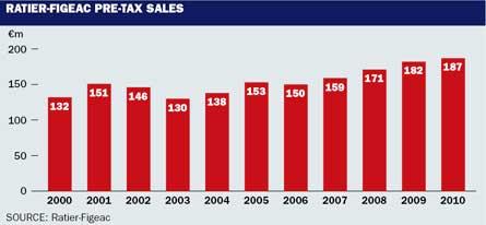 Ratier Figeac pre-tax sales