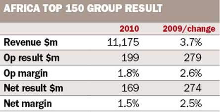 Africa Top 150 Group Result