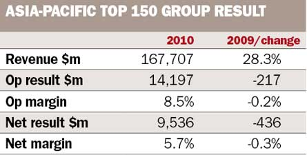 Asia Pacific Top 150 Group Result