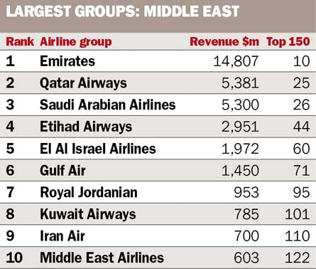 Largest Group Middle East