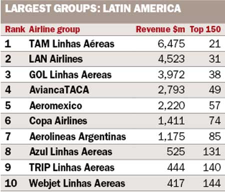 Largest Groups Latin America