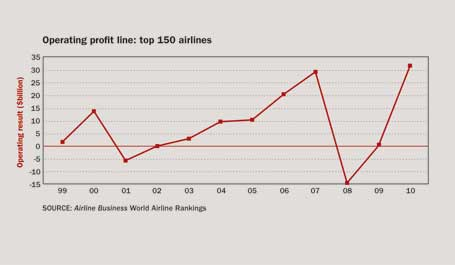 Operating profit line: top 150 airlines