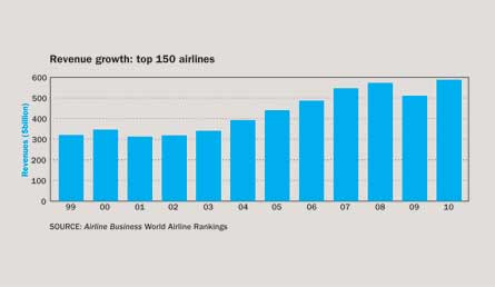 Revenue Growth: Top 150 airlines