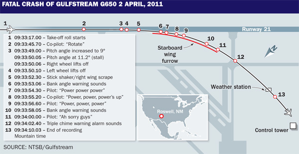 Gulfstream G650 crash graphic