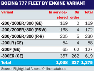 777 engine fleet