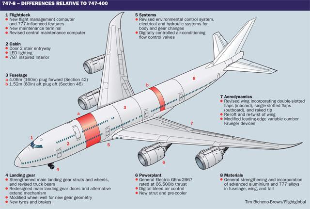747-8 v 747-400