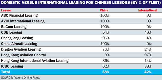 China lessors table