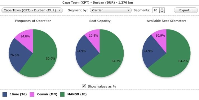 Durban Cape Town mkt share