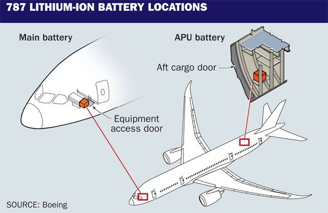 787 battery graphic