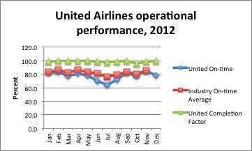 UA performance 2012