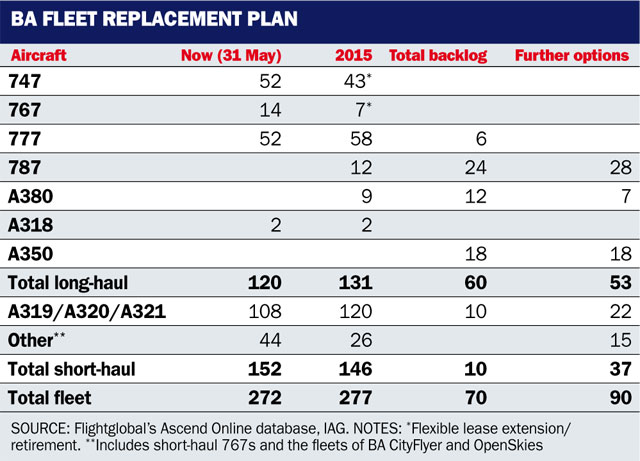 BA fleet replacement table