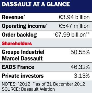 Dassault table