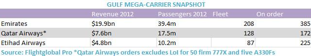Gulf mega-carrier snapshot 2