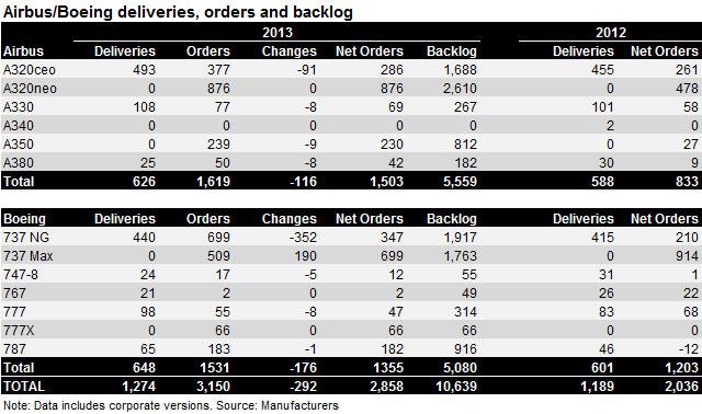 Airbus boeing orders 2013 v2