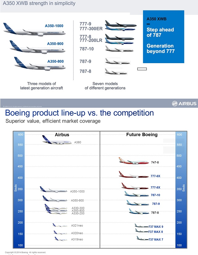 AI v Boeing widebodies new