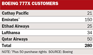 Boeing 777X customers