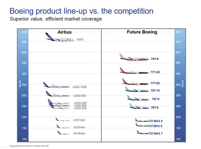 Boeing line-up version the competition