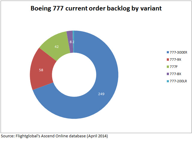 777 backlog by variant