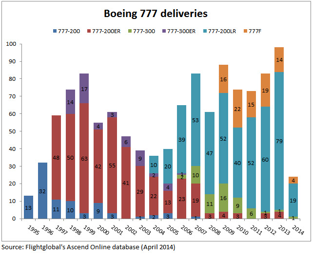 777 deliveries corrected