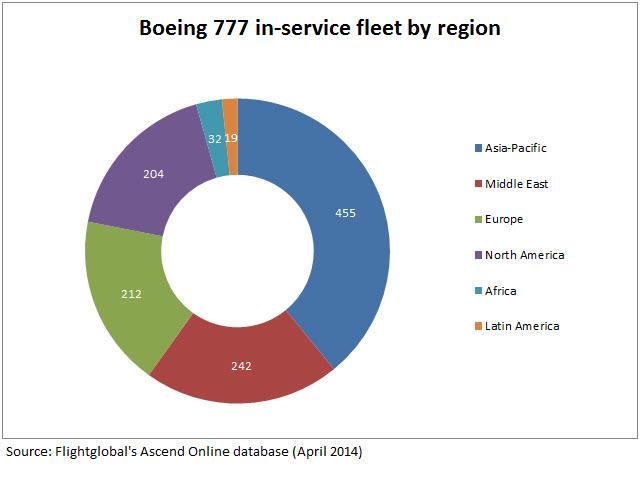 777 in-service fleet by region